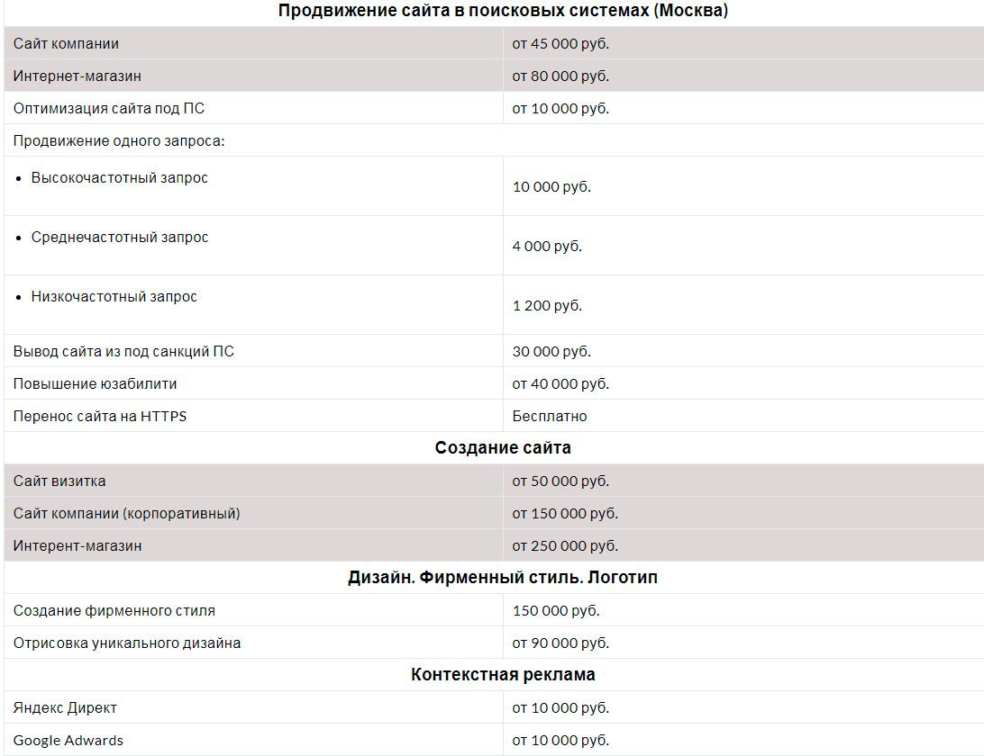 Заказать продвижение сайта в Яндексе в Москве.